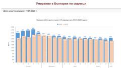 По-ниска смъртност въпреки COVID-19 отчита НСИ