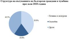 С над 14% повече българи пътуват към Гърция и Турция през лятото