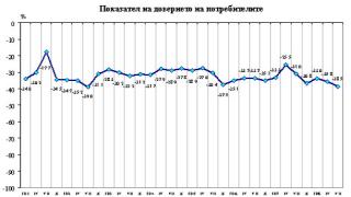 Българският потребител губи доверие