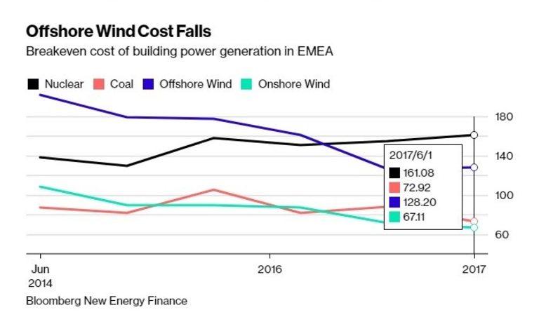 Възобновяемата енергия става все по-изгодна