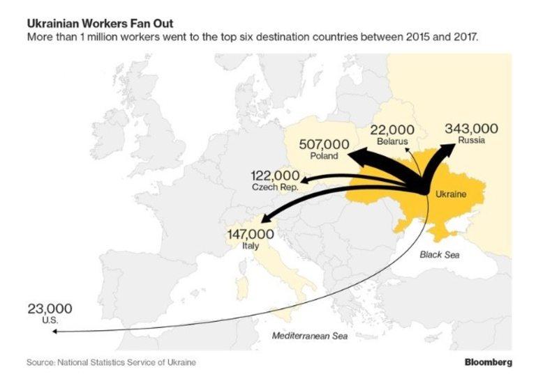 Над 1 милион работници са напуснали страната от 2015 до 2017 г.