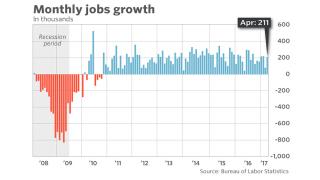 В САЩ безработицата се стопи до май 2007 г.