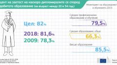 ЕК отчита проблеми в българското образование