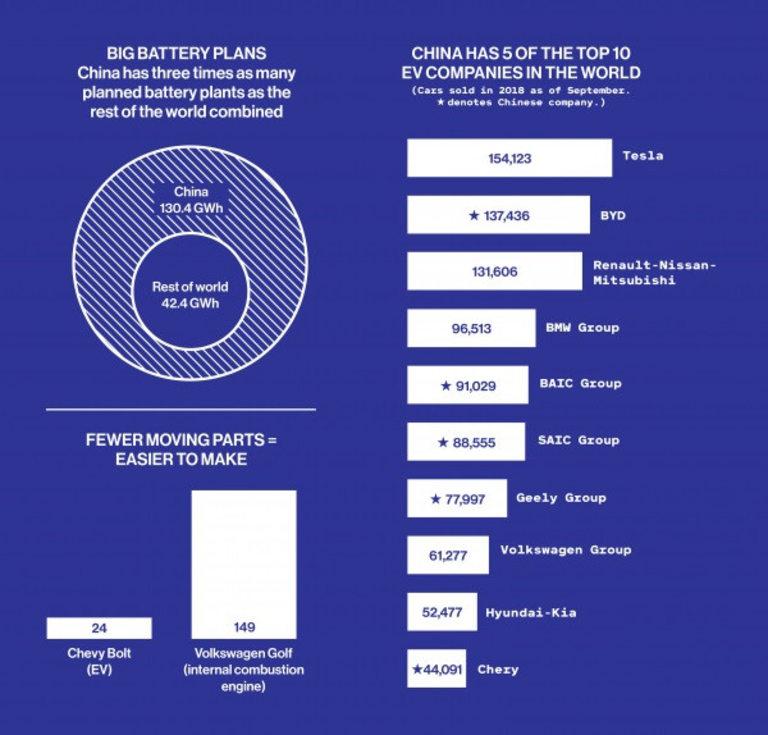 Китай доминира при заводите за батерии и продадените електромобили