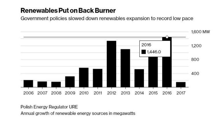 Политиките на властите забавиха растежа на възобновяемата енергия до рекордно ниски нива