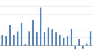 Индексът на промишленото производство отбелязва ръст от 3,6%