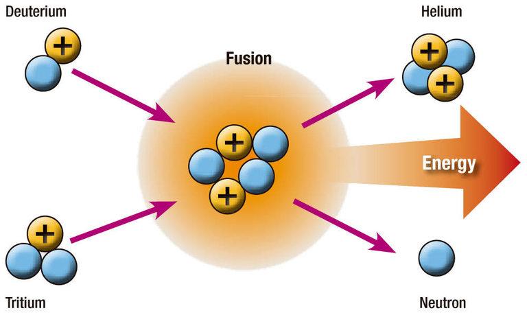 Класически термоядрен синтез