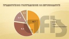 Социолози отчитат спад в подкрепата за ГЕРБ и удържане на позиции от БСП