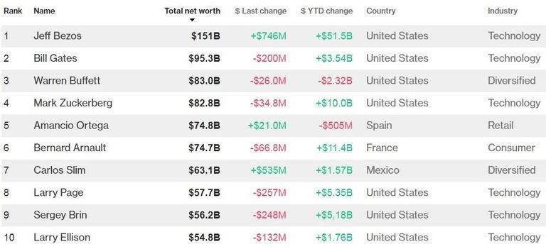 Джеф Безос изглежда непоклатим на върха на класацията на най-богатите