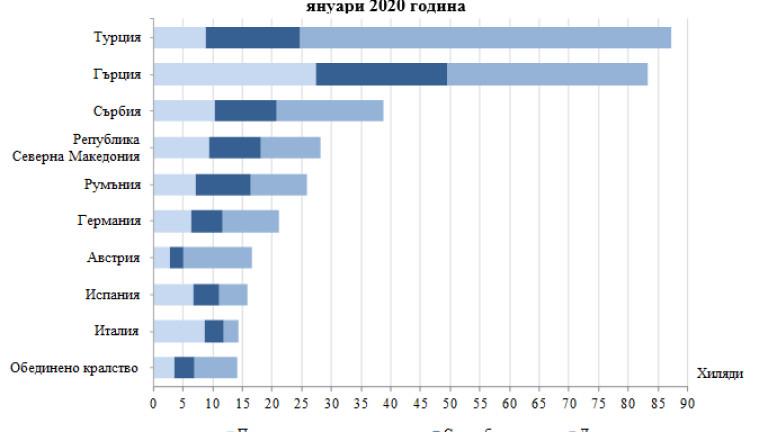 Пътуванията на българите в чужбина през януари 2020 г. са
