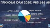 Левски с приходи от над 980 000 лева за месец юли