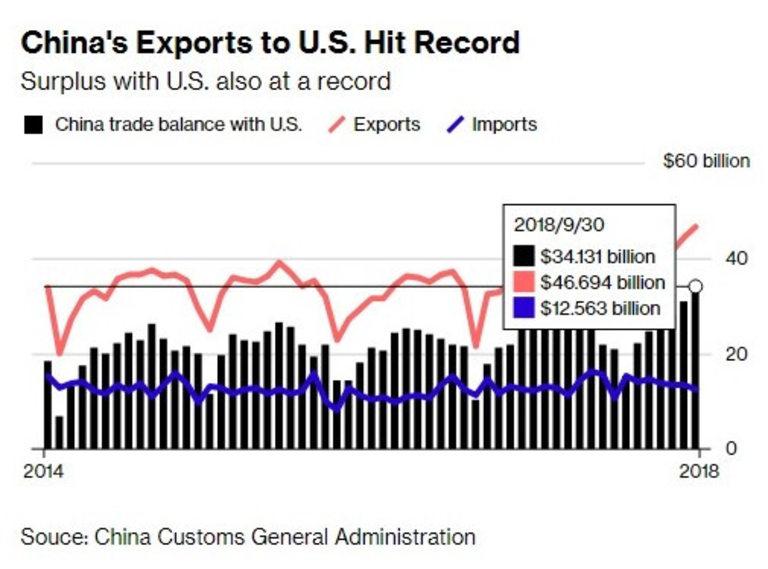 Търговският излишък на Китай със САЩ достигна рекорд