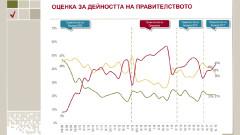 57% от българите считат, че правителството е замесено в продажбата на ЧЕЗ