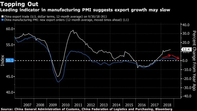 растежът на износа може да се забави, според водещ индикатор