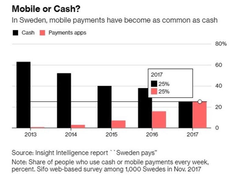 В Швеция мобилните разплащания се ползват толкова често, колкото и тези в брой