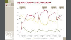 Алфа Рисърч: 23,1% електорална  подкрепа за ГЕРБ и 20,5% за БСП