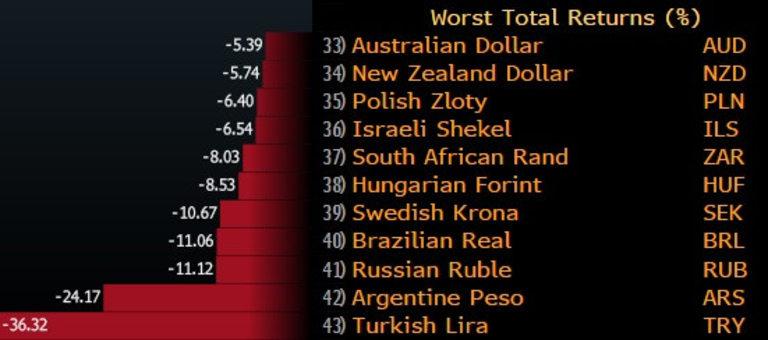Турската лира е най-зле представящата се валута