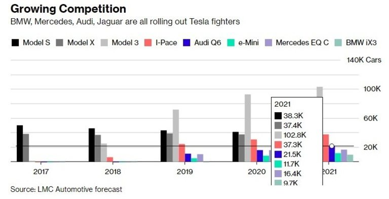 Конкурентите на Tesla ще произвеждат все повече електромобили