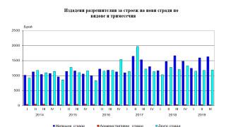 София, Варна и Пловдив с най-много издадени разрешителни за строеж