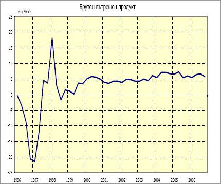 Представят анализ на българската икономика