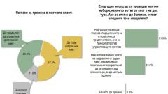 Над 47% сменят местната власт на всяка цена