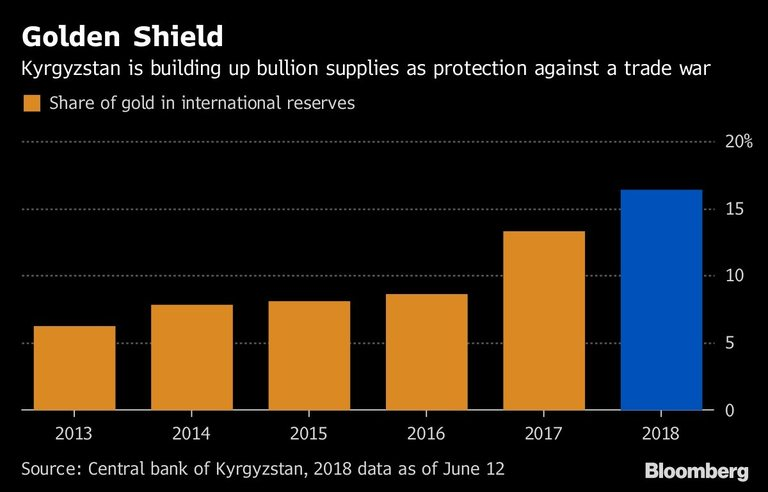 Киргизстан сериозно увеличава златните си резерви като защита от търговска война