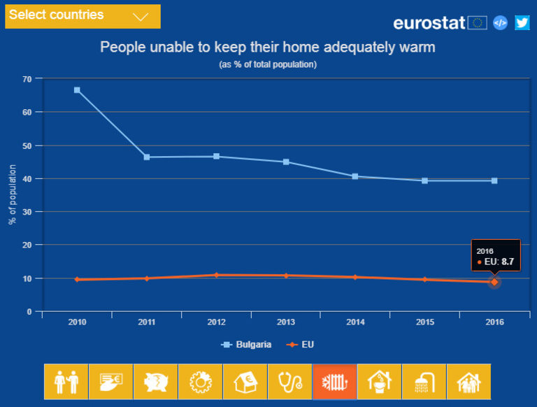 Резултатите на България спрямо средното за ЕС ниво