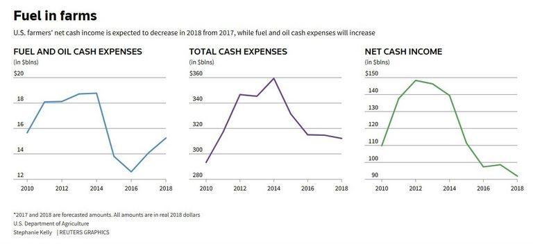 Приходите на земеделците намаляват, а разходите за гориво се повишават