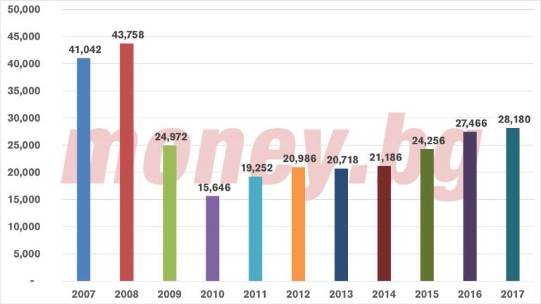 Продажби на нови автомобили по години