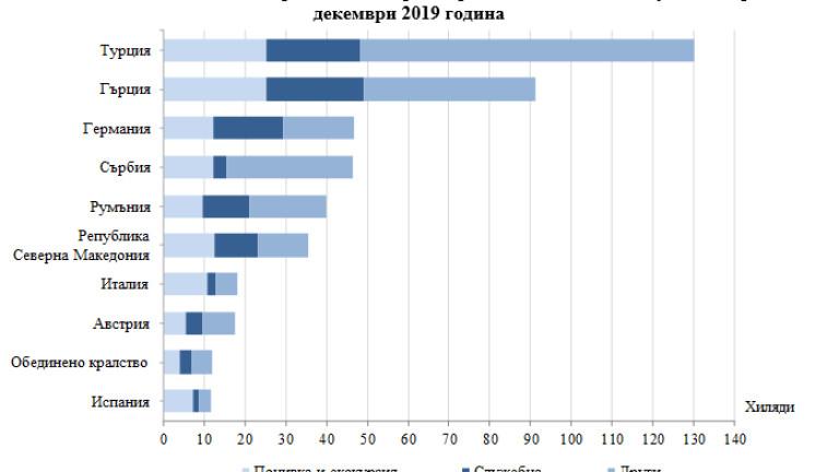 Българите са пътували най-много до Турция и Гърция през декември 2019 г.