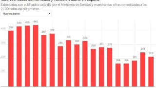 Спад на жертвите на Covid-19 в Испания