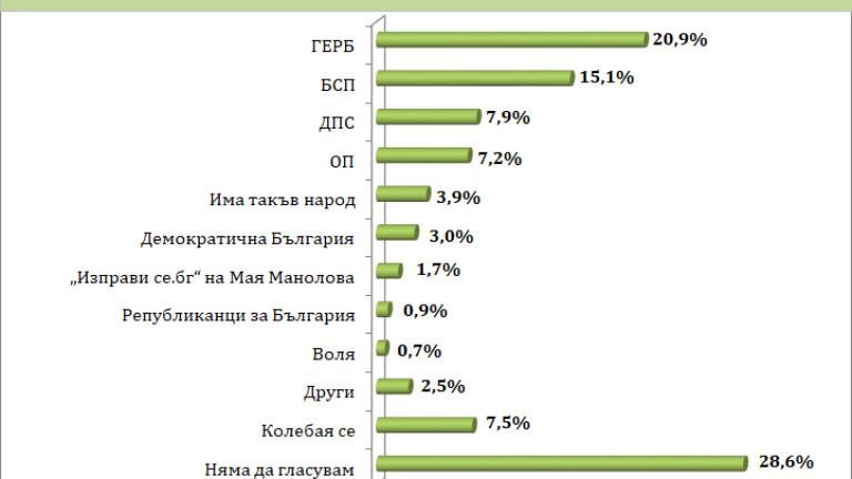 """""""Барометър"""" дава 5% преднина на ГЕРБ пред БСП"""