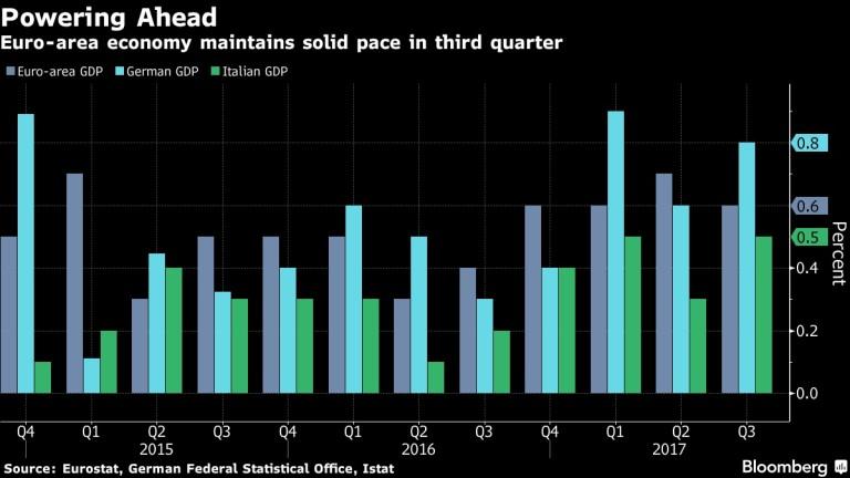 Растежът в еврозоната за последните 2 години