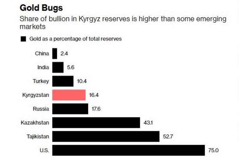 Делът на златото в резервите на Киргизстан е по-голям от този на страни като Индия и Турция