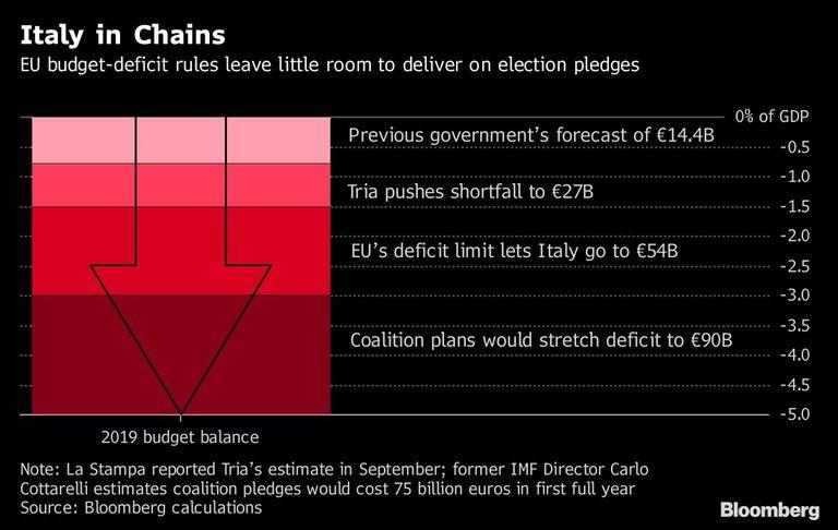 Смелите обещания на управляващите могат да струват скъпо на Италия