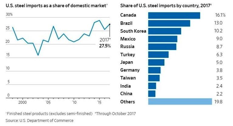 Канада, Бразилия и Южна Корея са най-големите вносители на стомана в САЩ