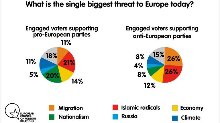 92% от избирателите в ЕС не одобряват разпадане на съюза