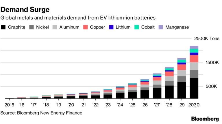 Търсенето на метали за батерии за електромобили не спира да расте