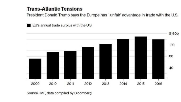 Европа има около $140 милиарда търговски излишък спрямо САЩ