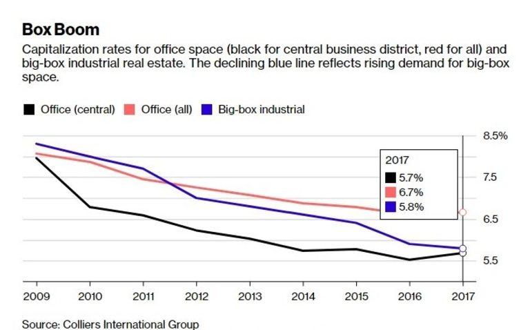 Заради голямото търсене, складовете в САЩ са по-ценни от офисите
