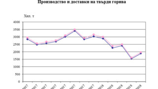 С близо 23 % нараства производството на твърди горива
