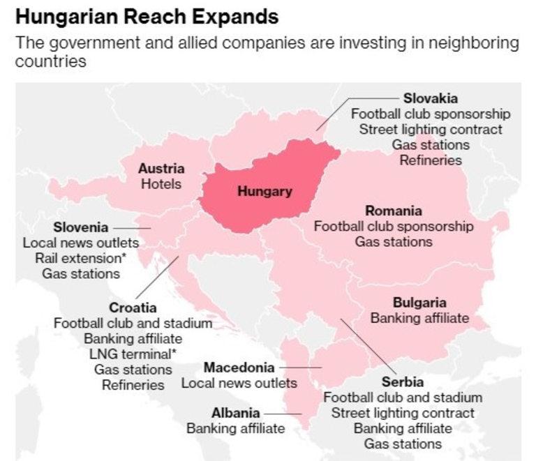 Унгарското правителство и съюзните му компании инвестират активно в съседните държави