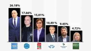 Washington Post за изборите в България - всичко е свързано с корупцията