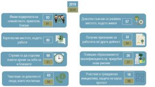 53% от българите не виждат промяна през 2019 г.