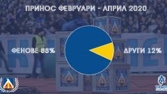 Равносметката: Феновете на Левски са събрали над 1,7 млн. лева за три месеца!