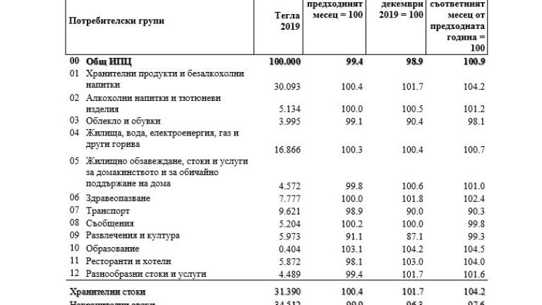 Отрицателна инфлация отчита НСИ за септември месец