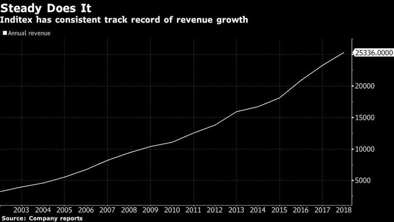 Приходите на Inditex постоянно нарастват през последните години