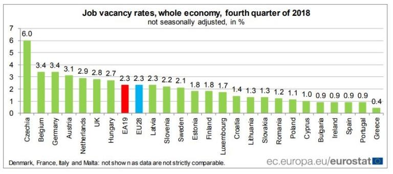 Дял на свободните работни места по държави за четвъртото тримесечие на 2018 г.