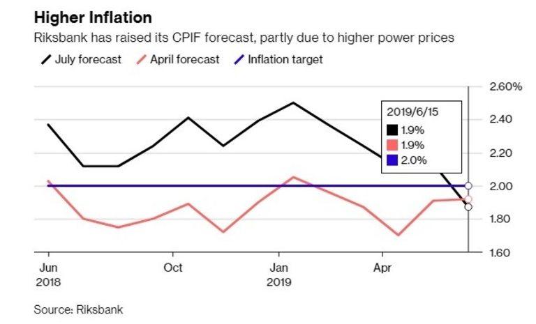 Цените на енергията повишават и очакванията за инфлация