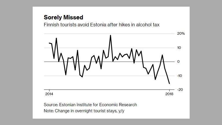 Повишените акцизи върху алкохола накараха финландците да избягват Естония